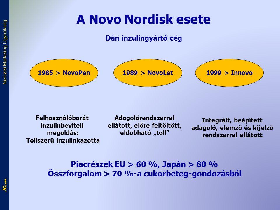 A Novo Nordisk esete Dán inzulingyártó cég 1985 > NovoPen1989 > NovoLet1999 > Innovo Felhasználóbarát inzulinbeviteli megoldás: Tollszerű inzulinkazet