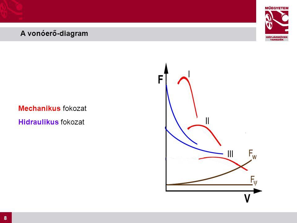 8 8 A vonóerő-diagram Mechanikus fokozat Hidraulikus fokozat