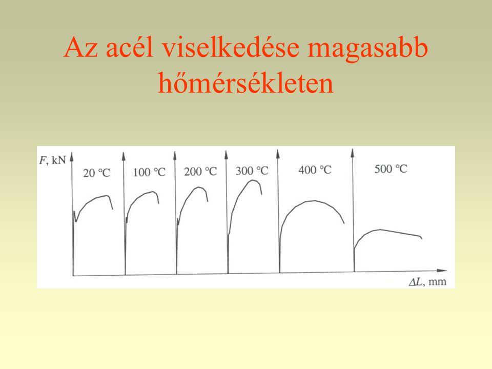 Az acél viselkedése magasabb hőmérsékleten