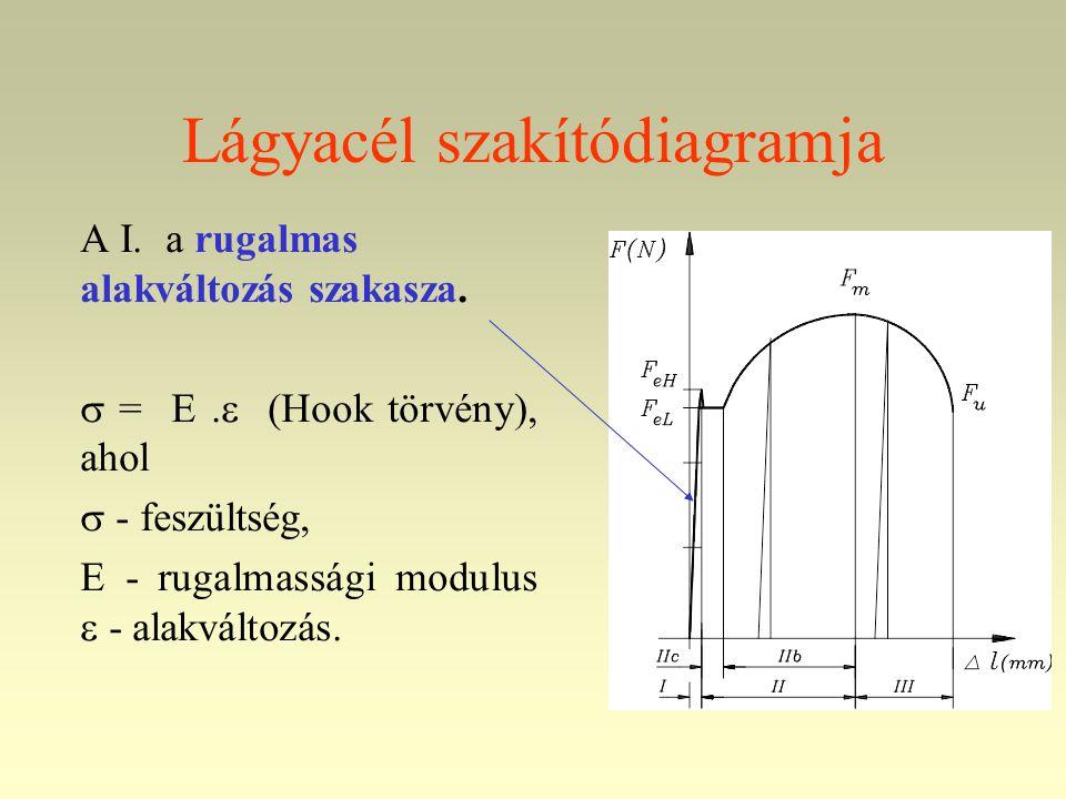 Lágyacél szakítódiagramja A I. a rugalmas alakváltozás szakasza.  = E.  (Hook törvény), ahol  - feszültség, E - rugalmassági modulus  - alakváltoz