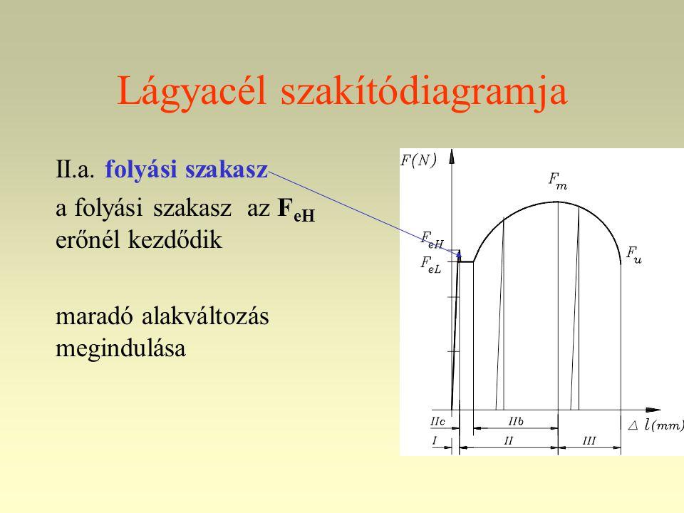 Lágyacél szakítódiagramja II.a. folyási szakasz a folyási szakasz az F eH erőnél kezdődik maradó alakváltozás megindulása