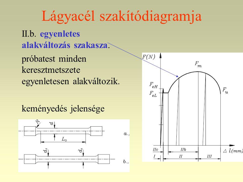 Lágyacél szakítódiagramja II.b. egyenletes alakváltozás szakasza. próbatest minden keresztmetszete egyenletesen alakváltozik. keményedés jelensége