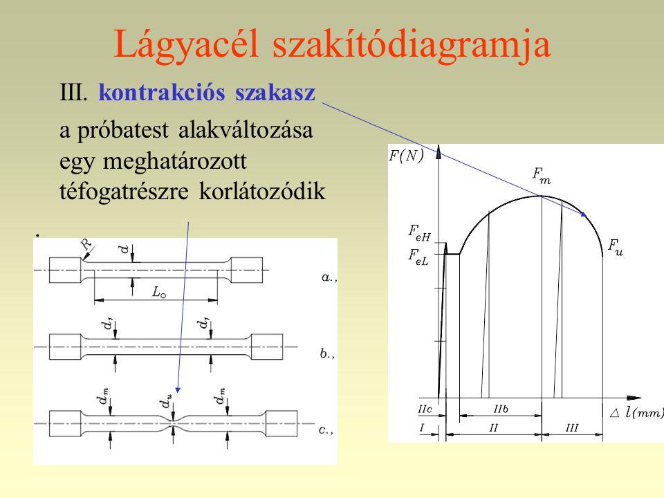 Lágyacél szakítódiagramja III. kontrakciós szakasz a próbatest alakváltozása egy meghatározott téfogatrészre korlátozódik.
