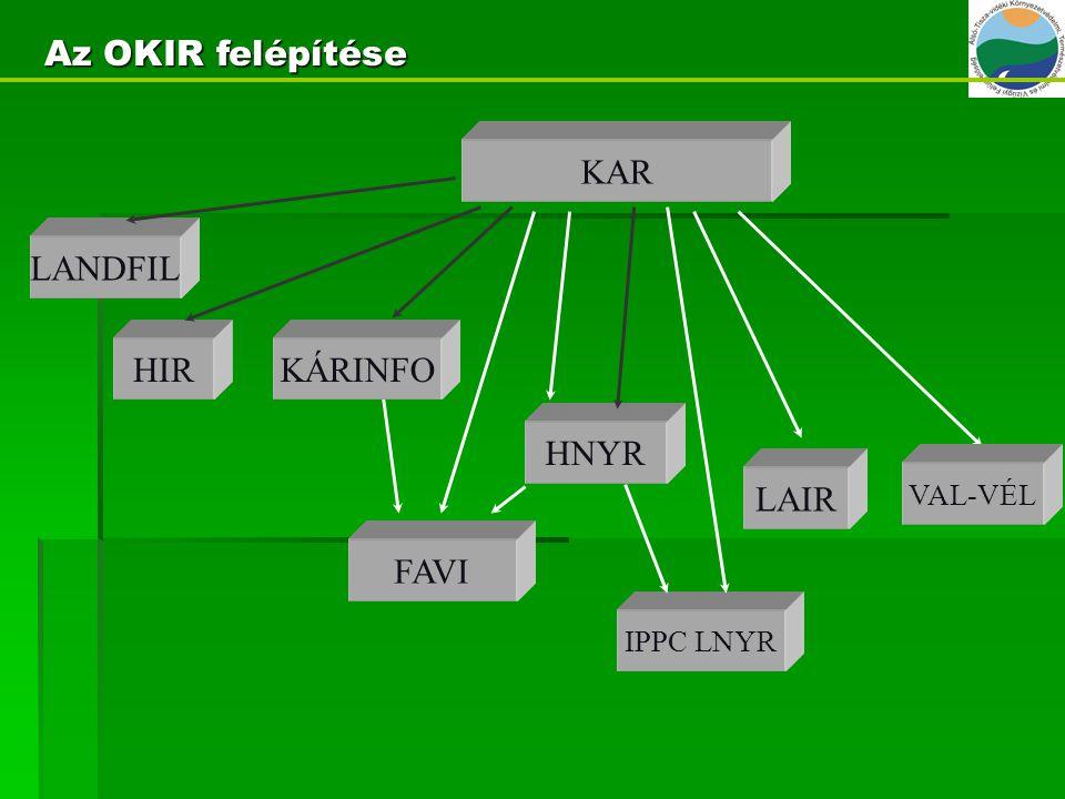 KAR FAVI KÁRINFO LAIR VAL-VÉL HNYR Az OKIR felépítése HIR LANDFIL IPPC LNYR