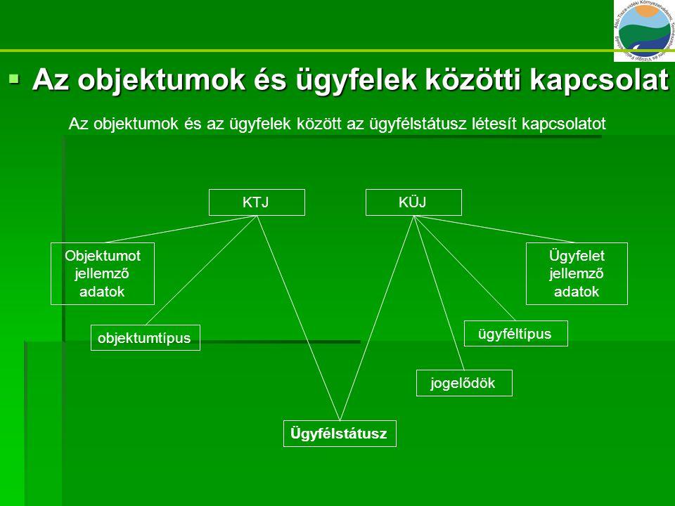  Az objektumok és ügyfelek közötti kapcsolat KTJ Objektumot jellemző adatok ügyféltípus Ügyfélstátusz KÜJ Ügyfelet jellemző adatok objektumtípus joge