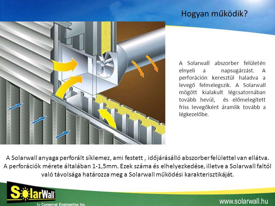 LÉGELOSZTÓ RENDSZER OLDALSÓ ÉPÍTÉSŰ NYÁRI BY-PASS LÉGKEZELŐ EGYSÉG SOLARWALL PANELEK 15-25 cm LÉGRÉS Hogy működik a SolarWall®.