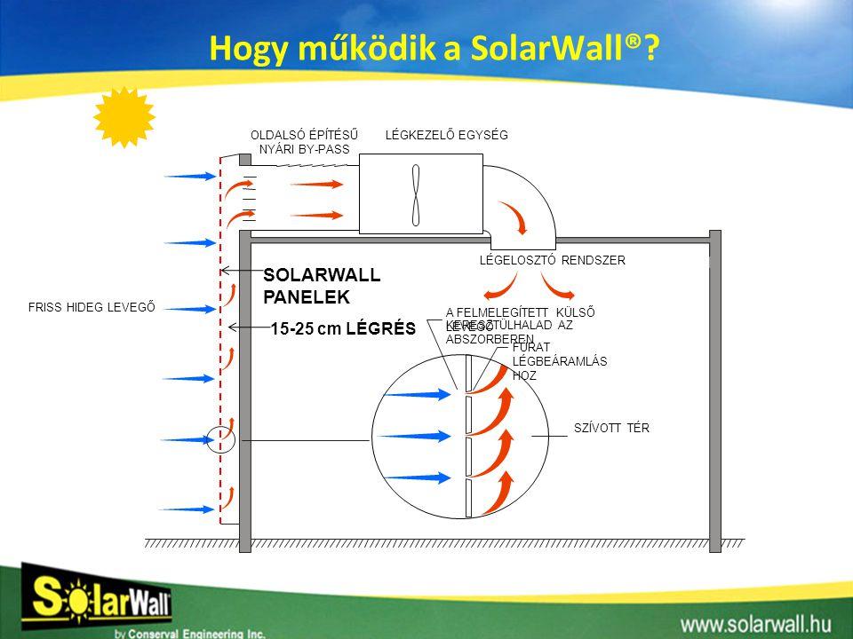 FŰTÉSI SZEZONBAN • A SolarWall javítja a hőszigetelés hatékonyságát • Az épület veszteséghőjét újrahasznosítja • Négyzetméterenként 2-3 GJ energiamegtakarítást eredményez • Éjszakai üzemben, ha a légbeszívás nem működik, akkor az álló levegő hőszigetelő képessége késlelteti az épület kihűlését, növeli a hőtárolás idejét.