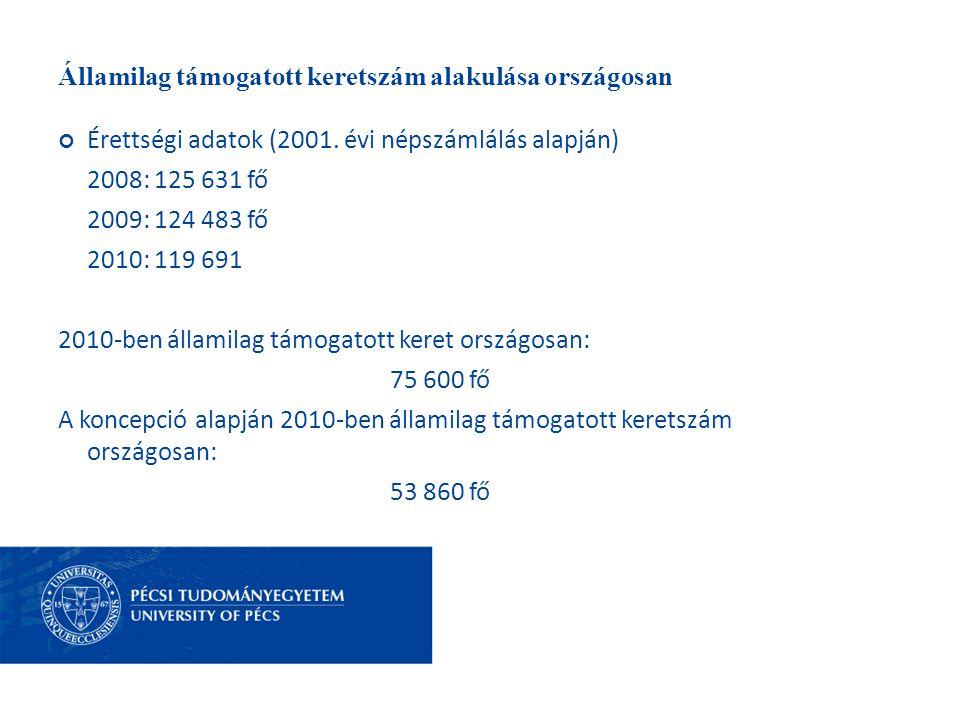 Államilag támogatott keretszám alakulása országosan Érettségi adatok (2001. évi népszámlálás alapján) 2008: 125 631 fő 2009: 124 483 fő 2010: 119 691