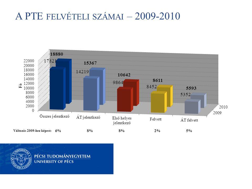 A PTE FELVÉTELI SZÁMAI – 2009-2010