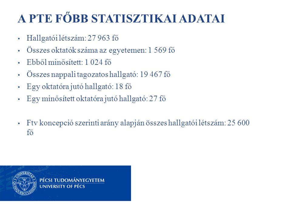 A PTE FŐBB STATISZTIKAI ADATAI • Hallgatói létszám: 27 963 fő • Összes oktatók száma az egyetemen: 1 569 fő • Ebből minősített: 1 024 fő • Összes napp