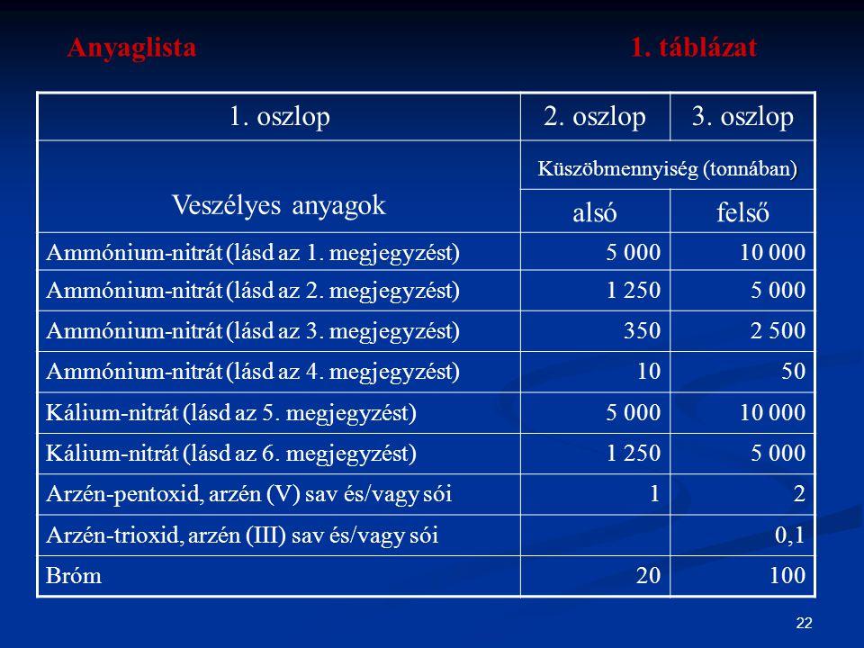 22 1. oszlop2. oszlop3. oszlop Veszélyes anyagok ) Küszöbmennyiség (tonnában) alsófelső Ammónium-nitrát (lásd az 1. megjegyzést)5 00010 000 Ammónium-n