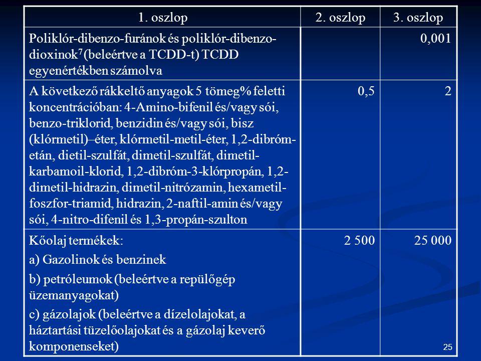 25 1. oszlop2. oszlop3. oszlop Poliklór-dibenzo-furánok és poliklór-dibenzo- dioxinok 7 (beleértve a TCDD-t) TCDD egyenértékben számolva 0,001 A követ