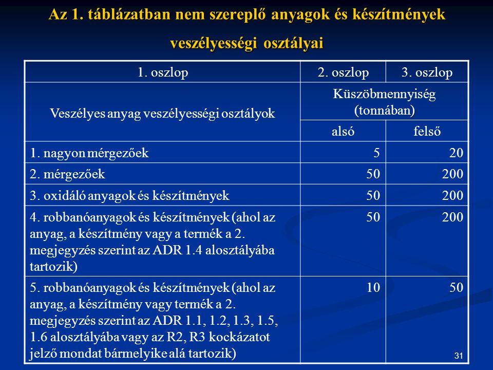 31 Az 1. táblázatban nem szereplő anyagok és készítmények veszélyességi osztályai 1. oszlop2. oszlop3. oszlop Veszélyes anyag veszélyességi osztályok
