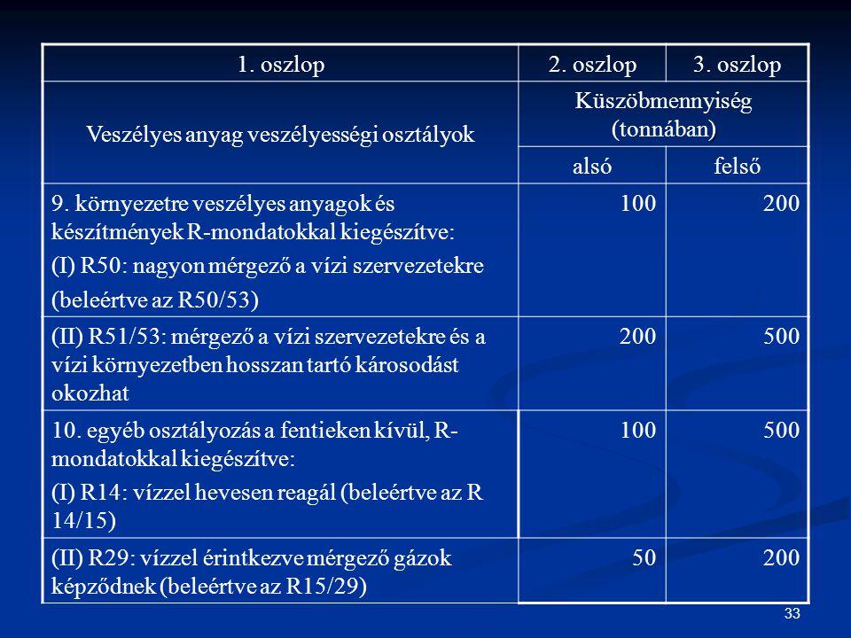 33 1. oszlop2. oszlop3. oszlop Veszélyes anyag veszélyességi osztályok ) Küszöbmennyiség (tonnában) alsófelső 9. környezetre veszélyes anyagok és kész