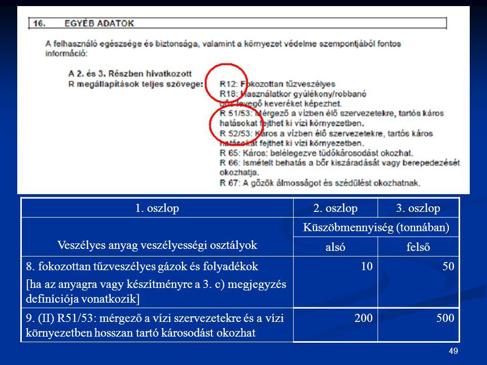 49 1. oszlop2. oszlop3. oszlop Veszélyes anyag veszélyességi osztályok ) Küszöbmennyiség (tonnában) alsófelső 8. fokozottan tűzveszélyes gázok és foly