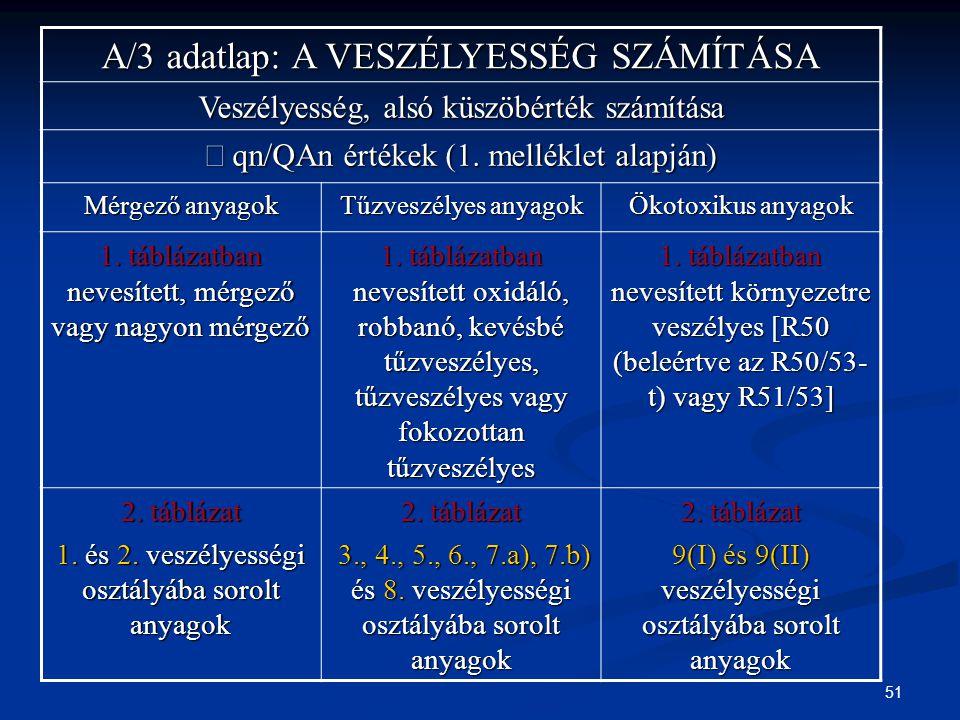 51 A/3 adatlap: A VESZÉLYESSÉG SZÁMÍTÁSA Veszélyesség, alsó küszöbérték számítása  qn/QAn értékek (1. melléklet alapján) Mérgező anyagok Tűzveszélyes