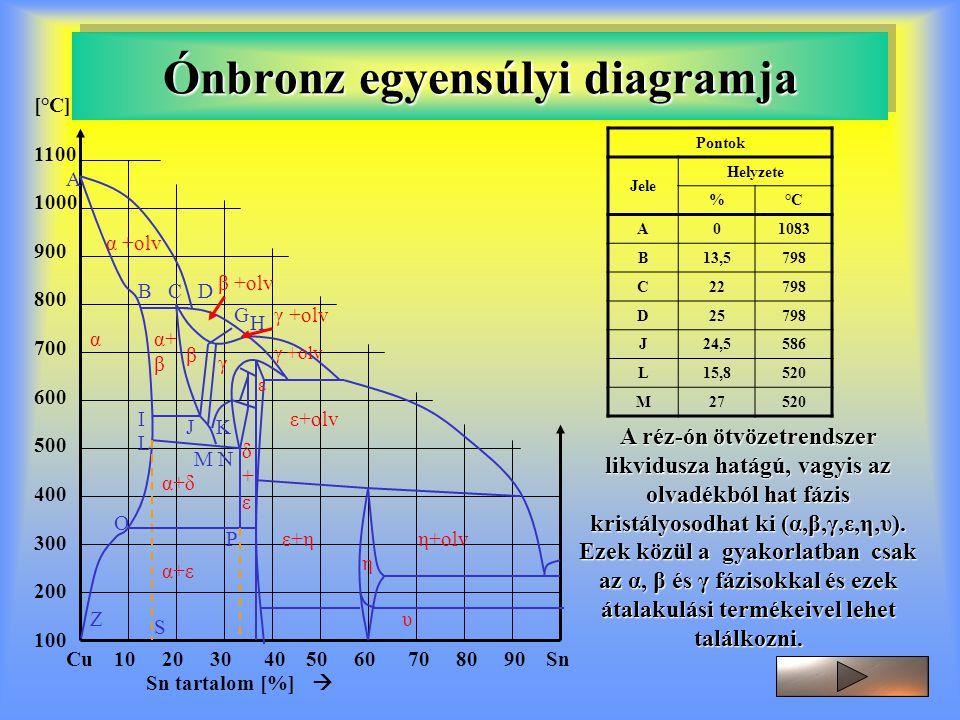 Ónbronz egyensúlyi diagramja [°C] 1100 1000 900 800 700 600 500 400 300 200 100 Cu 10 20 30 40 50 60 70 80 90 Sn A B C D G H I J K L M N O P Z S α +ol