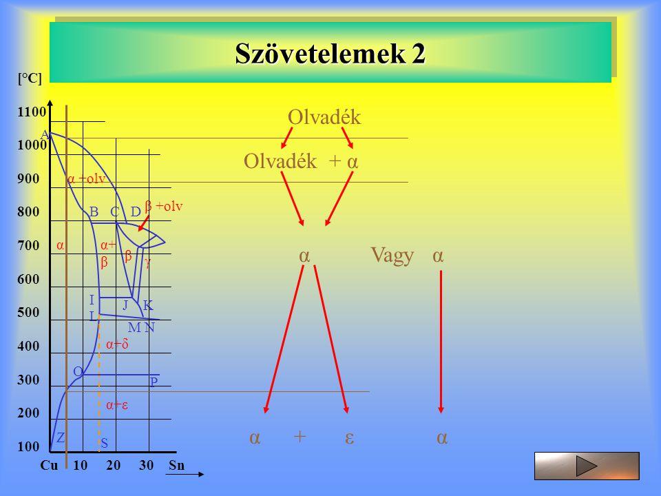 Szövetelemek 2 [°C] 1100 1000 900 800 700 600 500 400 300 200 100 Cu 10 20 30 Sn γ β L α+ β I J K M N α+δ B C D α +olv α β +olv A O P Z S α+ε Olvadék