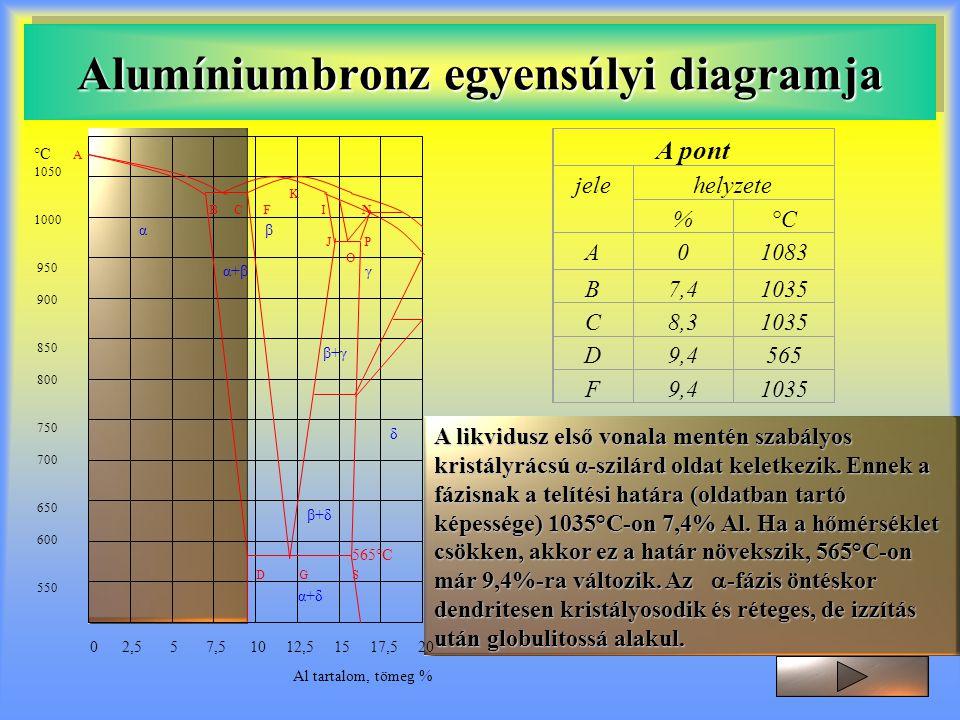 A likvidusz első vonala mentén szabályos kristályrácsú α-szilárd oldat keletkezik. Ennek a fázisnak a telítési határa (oldatban tartó képessége) 1035°