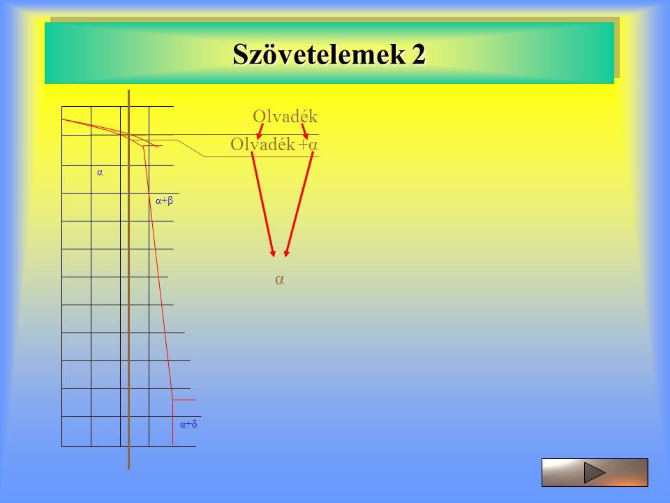 Szövetelemek 2 α α+β α+δ Olvadék Olvadék +α α