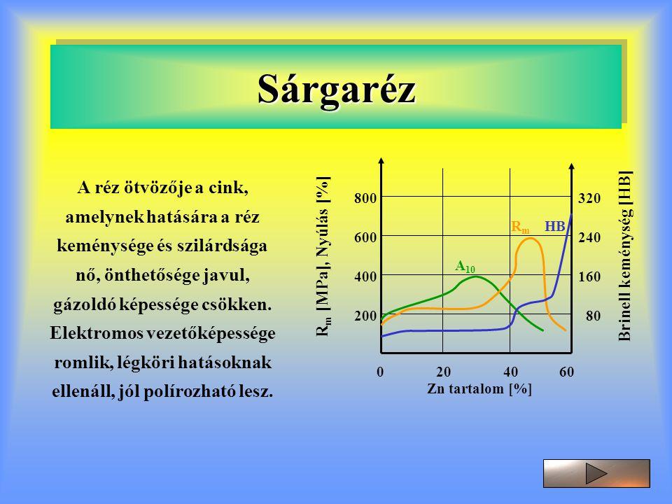 SárgarézSárgaréz R m [MPa], Nyúlás [%] 200 400 600 800320 240 160 80 Brinell keménység [HB] A 10 RmRm HB 0 20 40 60 Zn tartalom [%] A réz ötvözője a c