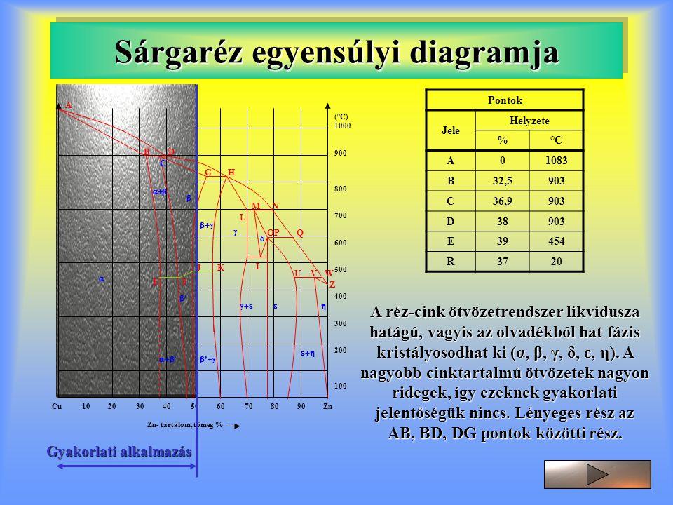 Sárgaréz egyensúlyi diagramja         ' ''  '+  (°C) 1000 900 800 700 600 500 400 300 200 100 Cu 10 20 30 40 50 60 70 80 90 Zn