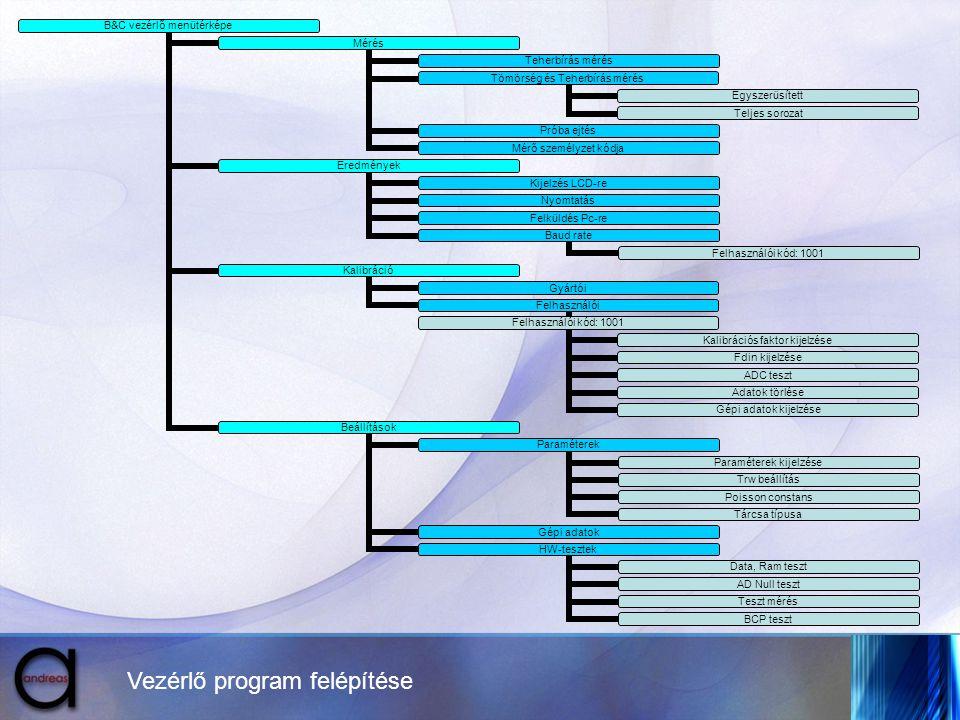 Vezérlő program felépítése B&C vezérlő menüté rképe Mérés Teherbí rás mérés Tömörs ég és Teherbí rás mérés Egysze rüsített Teljes sorozat Próba ejtés