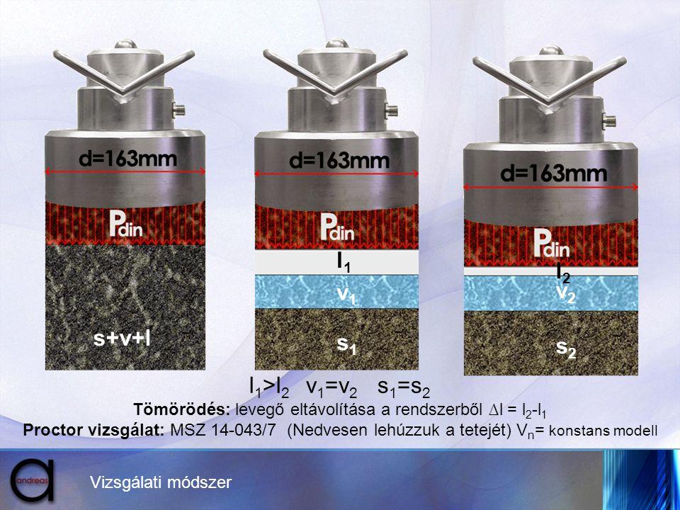 s+v+l s1s1 v1v1 l1l1 s2s2 v2v2 l2l2 l 1 >l 2 v 1 =v 2 s 1 =s 2 Tömörödés: levegő eltávolítása a rendszerből ∆l = l 2 -l 1 Proctor vizsgálat: MSZ 14-04