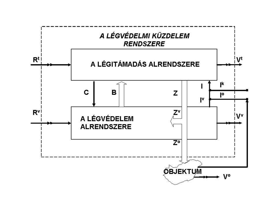 A légvédelmi küzdelem rendszere A légvédelmi küzdelem rendszere alatt, tehát, a légitámadás és a légvédelem rendszerét ‑ mint alrendszereket ‑ és a közöttük a küzdelem során kialakuló, antagonisztikus kapcsolatokat, a kölcsönös információszerzést (C, I) és a légicsapásmérést (Z), illetve a légvédelmi beavatkozást (B) ‑ mint belső visszacsatolásokat ‑ értjük