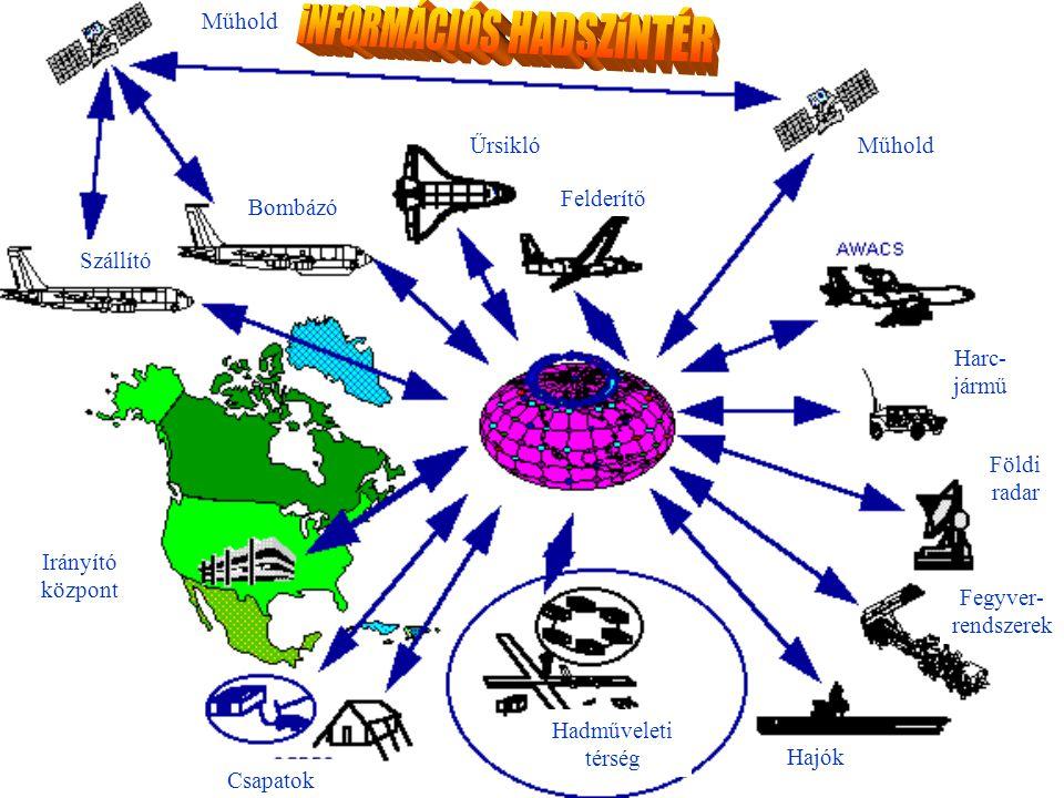 Csapatok Hadműveleti térség Hajók Fegyver- rendszerek Földi radar Harc- jármű Műhold Irányító központ Bombázó Szállító Űrsikló Felderítő