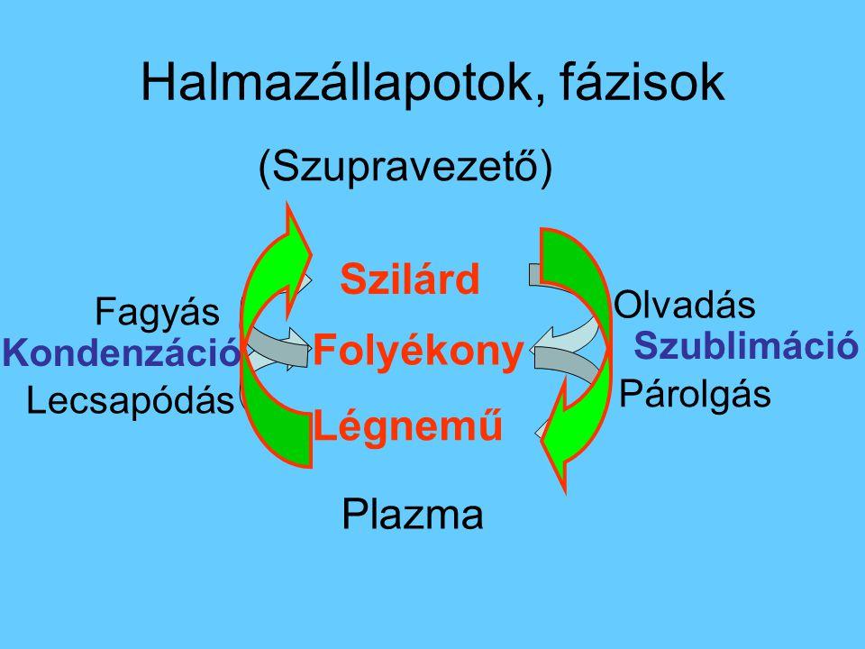 Halmazállapotok, fázisok Szilárd Folyékony Légnemű Plazma (Szupravezető) Olvadás Párolgás Lecsapódás Fagyás Szublimáció Kondenzáció