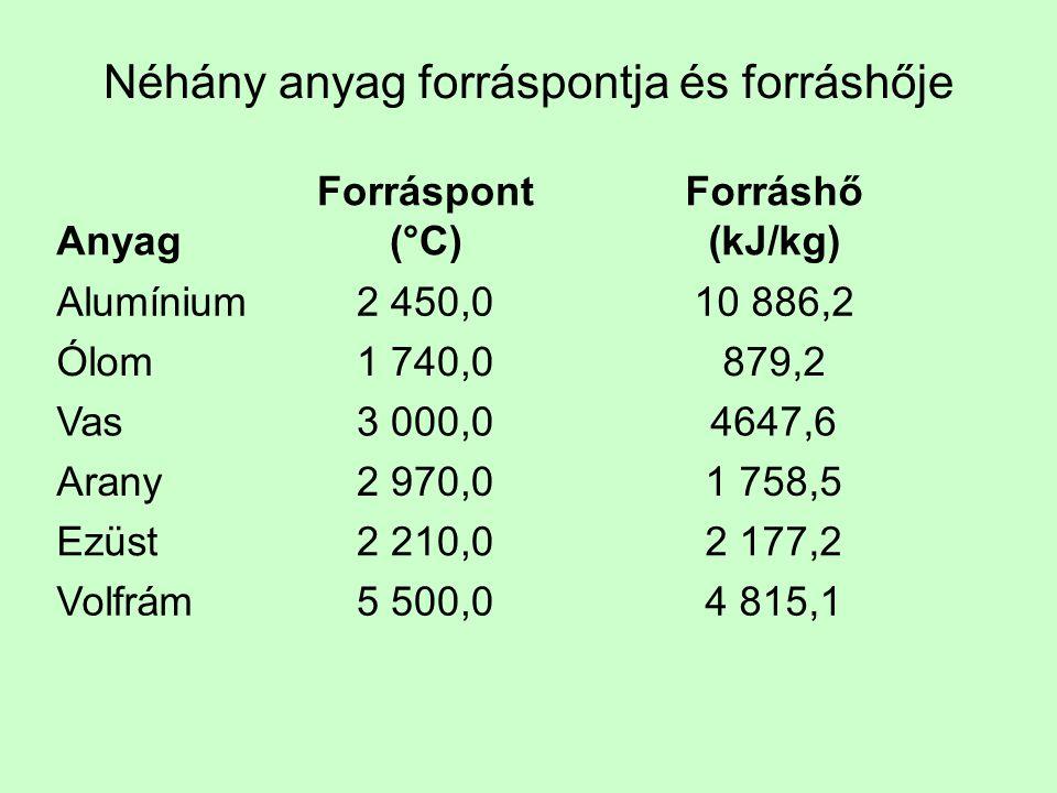 Néhány anyag forráspontja és forráshője Anyag Forráspont (°C) Forráshő (kJ/kg) Alumínium2 450,010 886,2 Ólom1 740,0879,2 Vas3 000,04647,6 Arany2 970,01 758,5 Ezüst2 210,02 177,2 Volfrám5 500,04 815,1
