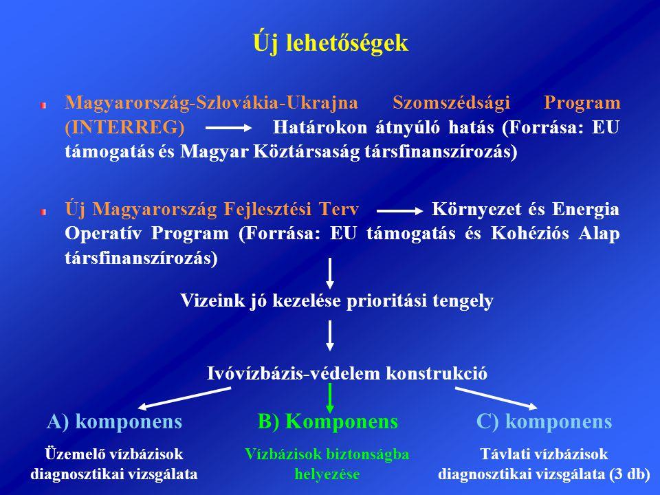 Új lehetőségek Magyarország-Szlovákia-Ukrajna Szomszédsági Program (INTERREG) Határokon átnyúló hatás (Forrása: EU támogatás és Magyar Köztársaság tár