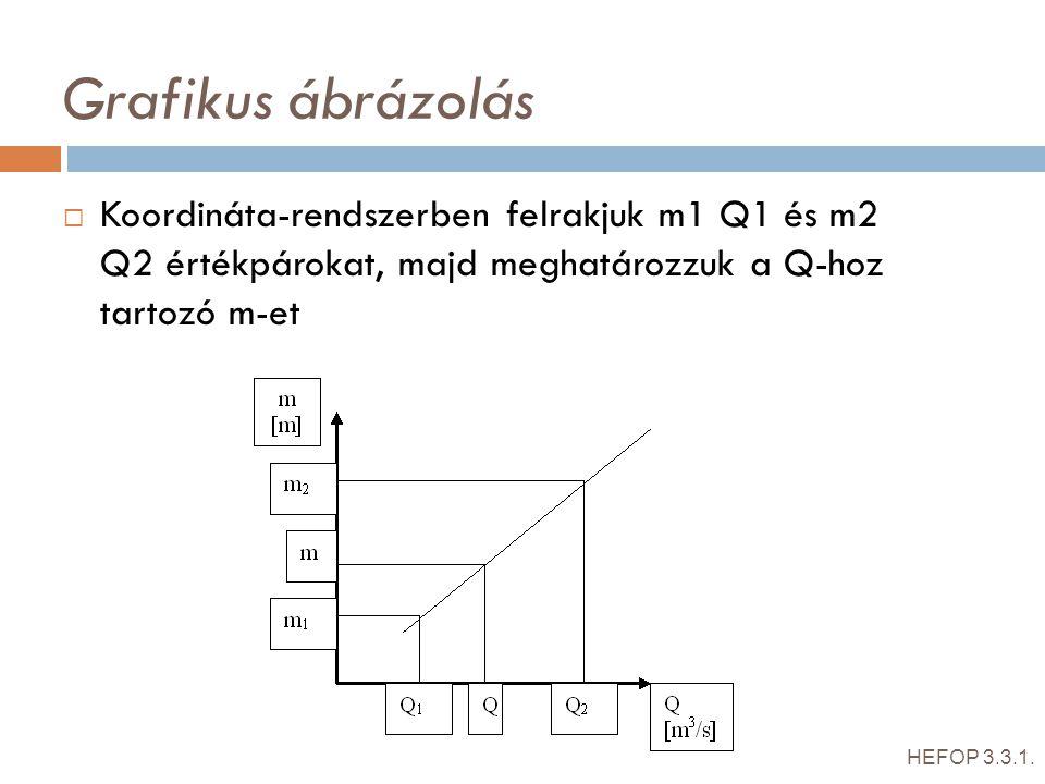 Grafikus ábrázolás  Koordináta-rendszerben felrakjuk m1 Q1 és m2 Q2 értékpárokat, majd meghatározzuk a Q-hoz tartozó m-et HEFOP 3.3.1.