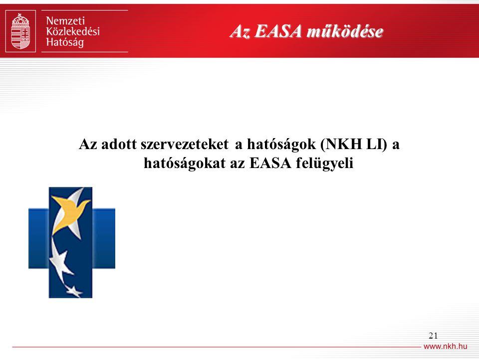 21 Az EASA működése Az adott szervezeteket a hatóságok (NKH LI) a hatóságokat az EASA felügyeli