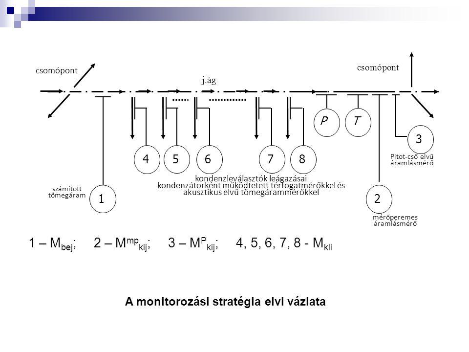 1 – M bej ; 2 – M mp kij ; 3 – M P kij ; 4, 5, 6, 7, 8 - M kli csomópont Pitot-cső elvű áramlásmérő j.ág 1 6 7 8 5 4 2 3 csomópont PT kondenzleválasztók leágazásai kondenzátorként működtetett térfogatmérőkkel és akusztikus elvű tömegárammérőkkel számított tömegáram mérőperemes áramlásmérő A monitorozási stratégia elvi vázlata