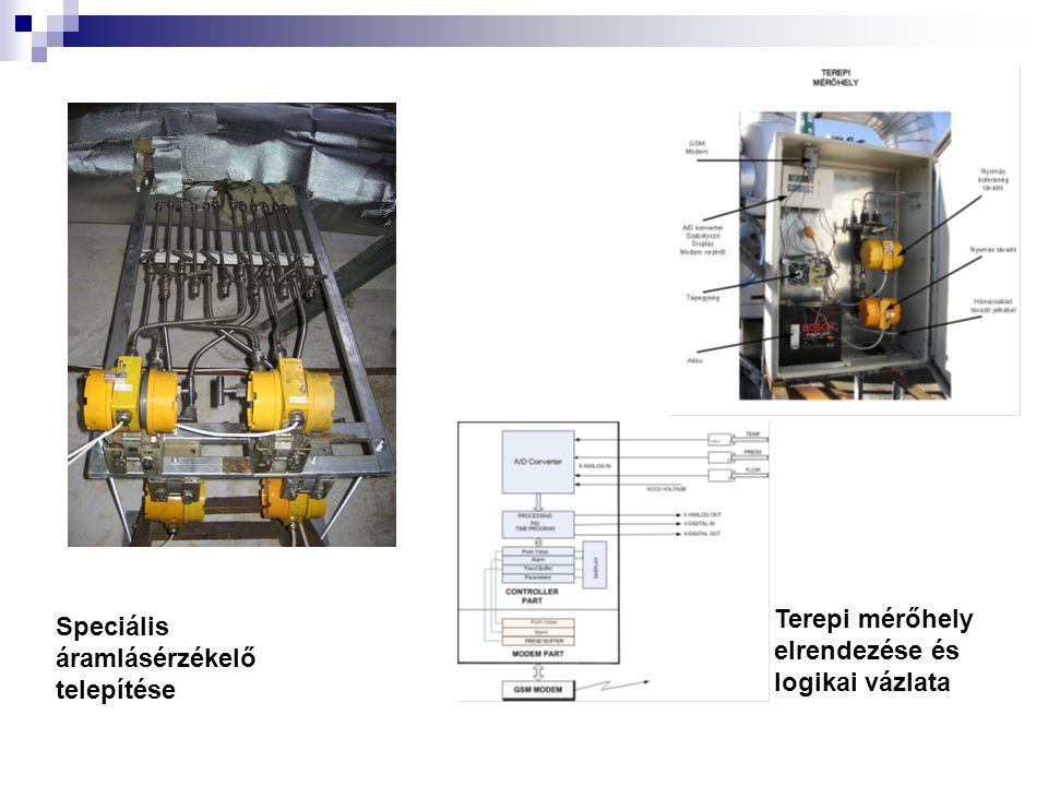 Speciális áramlásérzékelő telepítése Terepi mérőhely elrendezése és logikai vázlata
