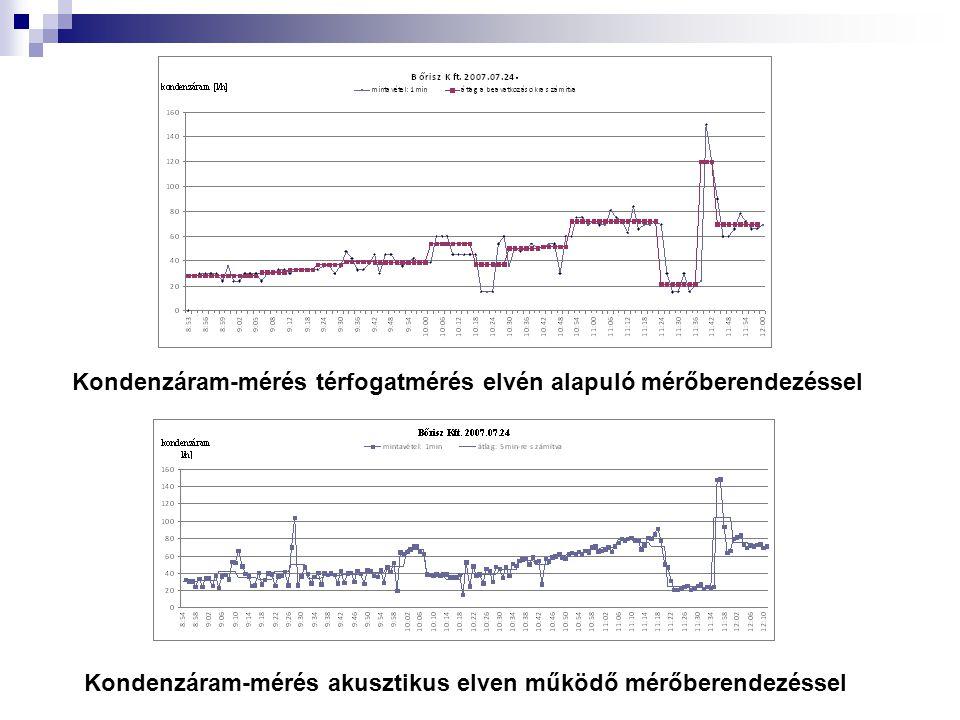 Kondenzáram-mérés térfogatmérés elvén alapuló mérőberendezéssel Kondenzáram-mérés akusztikus elven működő mérőberendezéssel