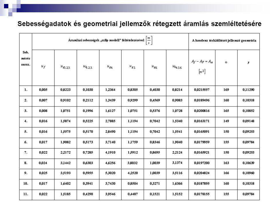 Sebességadatok és geometriai jellemzők rétegzett áramlás szemléltetésére
