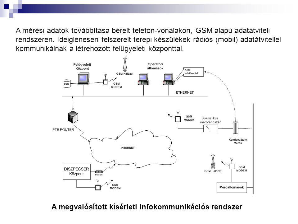 A mérési adatok továbbítása bérelt telefon-vonalakon, GSM alapú adatátviteli rendszeren.