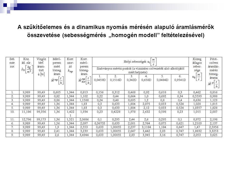 """A szűkítőelemes és a dinamikus nyomás mérésén alapuló áramlásmérők összevetése (sebességmérés """"homogén modell feltételezésével)"""