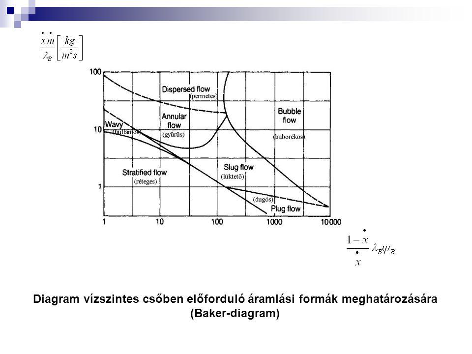 Diagram vízszintes csőben előforduló áramlási formák meghatározására (Baker-diagram)