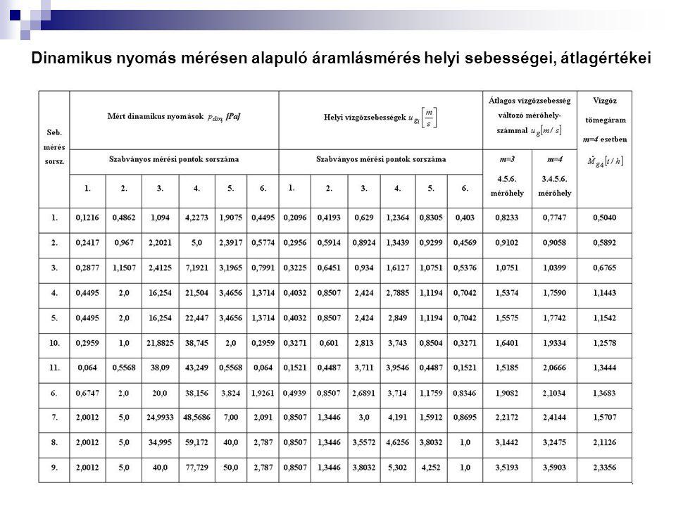 Dinamikus nyomás mérésen alapuló áramlásmérés helyi sebességei, átlagértékei