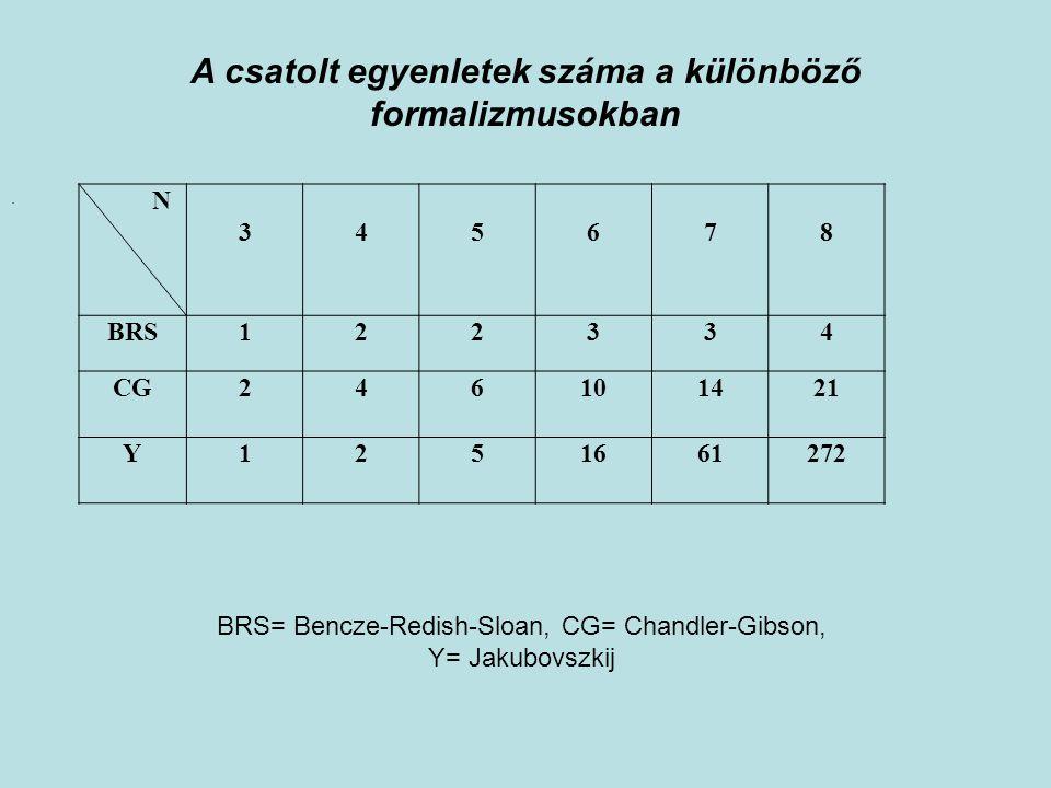 . N 345678 BRS122334 CG246101421 Y1251661272 BRS= Bencze-Redish-Sloan, CG= Chandler-Gibson, Y= Jakubovszkij A csatolt egyenletek száma a különböző for