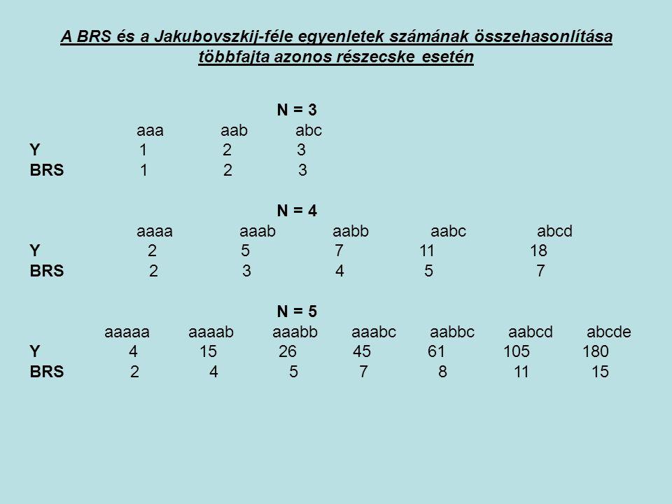 N = 3 aaa aab abc Y 1 2 3 BRS 1 2 3 N = 4 aaaa aaab aabb aabc abcd Y 2 5 7 11 18 BRS 2 3 4 5 7 N = 5 aaaaa aaaab aaabb aaabc aabbc aabcd abcde Y 4 15