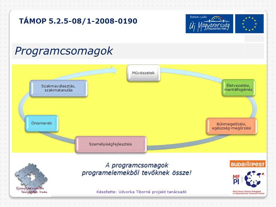 Készítette: Udvorka Tiborné projekt tanácsadó programcsomagok programelemekből tevőknek össze! A programcsomagok programelemekből tevőknek össze! Művé