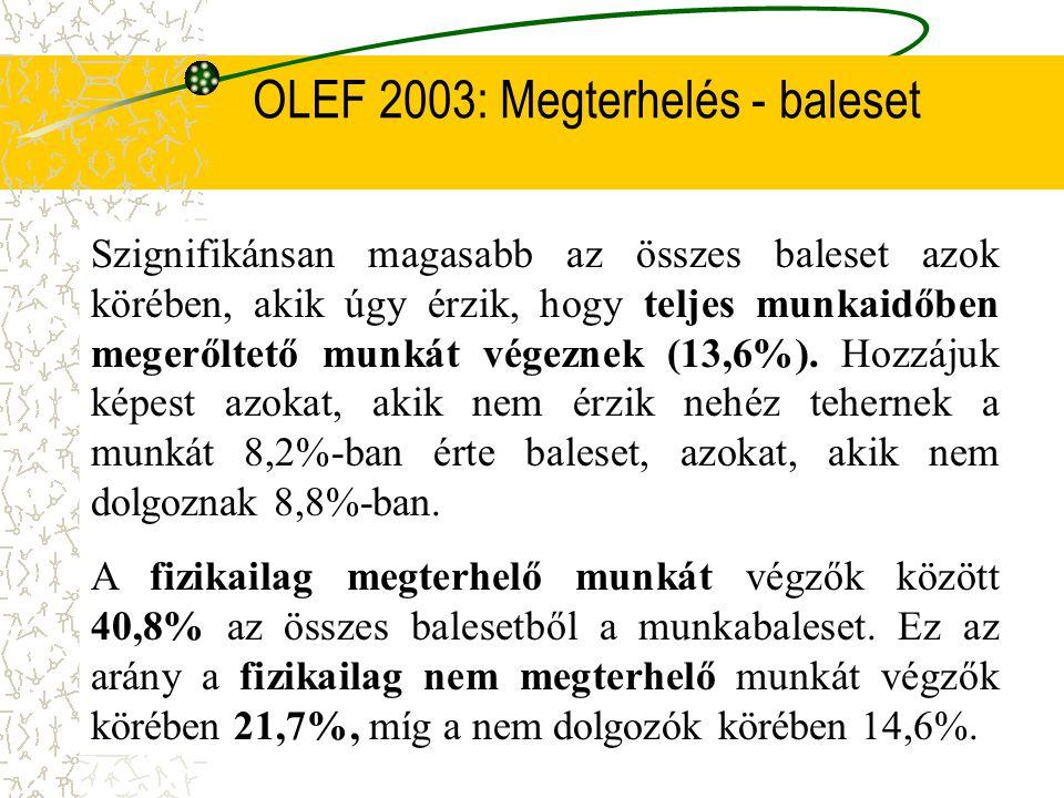 OLEF2003: Alkohol - balesetek Az alkoholfogyasztás mértéke legjobban a munkavégzés közben elszenvedett balesetek arányában mutatkozott meg. Míg abszti