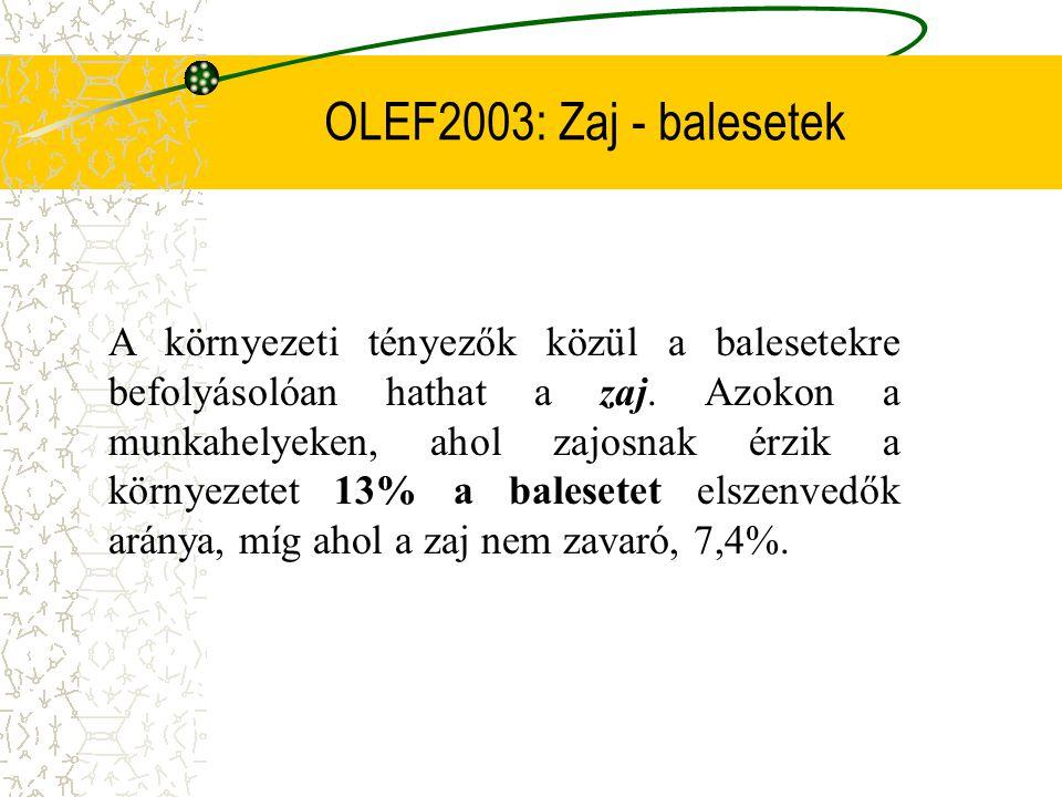 OLEF 2003: Megterhelés - baleset Szignifikánsan magasabb az összes baleset azok körében, akik úgy érzik, hogy teljes munkaidőben megerőltető munkát vé