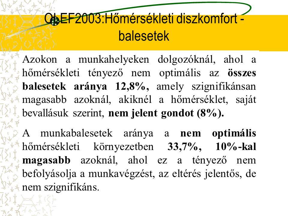 OLEF2003: Zaj - balesetek A környezeti tényezők közül a balesetekre befolyásolóan hathat a zaj. Azokon a munkahelyeken, ahol zajosnak érzik a környeze
