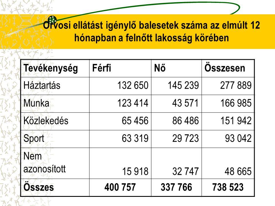 Országos Lakossági Egészség Felmérés OLEF2003 Az OLEF2003 a balesetekkel kapcsolatban két kérdést tartalmazott: 1.Az elmúlt 12 hónapban hányszor volt